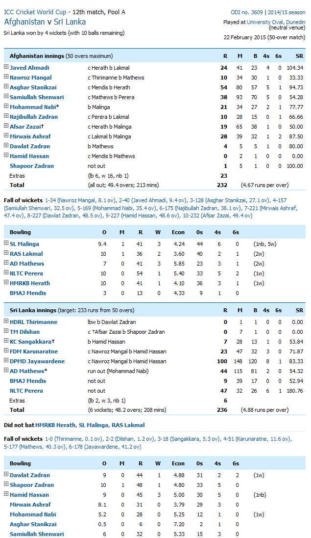 Afghanistan Vs Sri Lanka Score Card